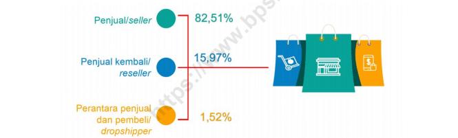 Usaha E-Commerce menurut Peran Usaha, Tahun 2019
